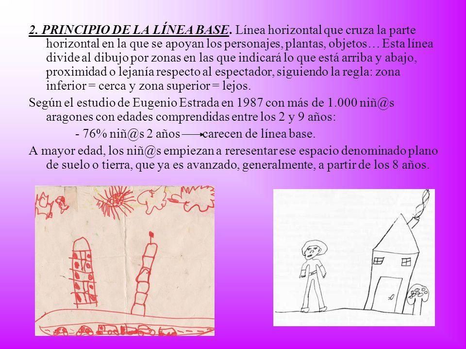 2. PRINCIPIO DE LA LÍNEA BASE. Línea horizontal que cruza la parte horizontal en la que se apoyan los personajes, plantas, objetos… Esta línea divide