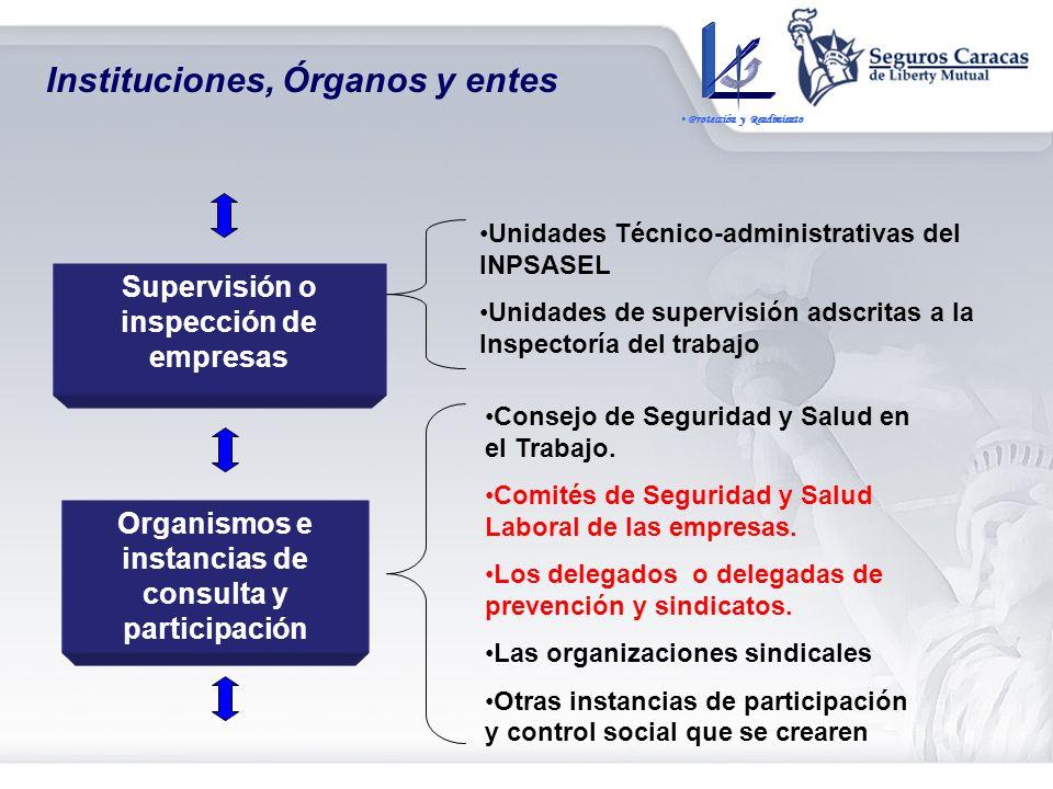 Instituciones, Órganos y Entes Supervisión y Control del Régimen Recaudación y distribución Rectoría Gestión La Superintendencia de Seguridad Social L