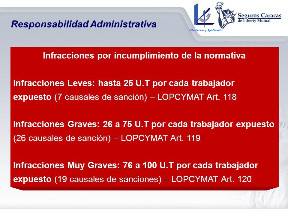 Responsabilidades del Empleador Objeto de la LOPCYMAT Establecer sanciones por incumplimiento de la normativa (Responsabilidad Administrativa) Protecc