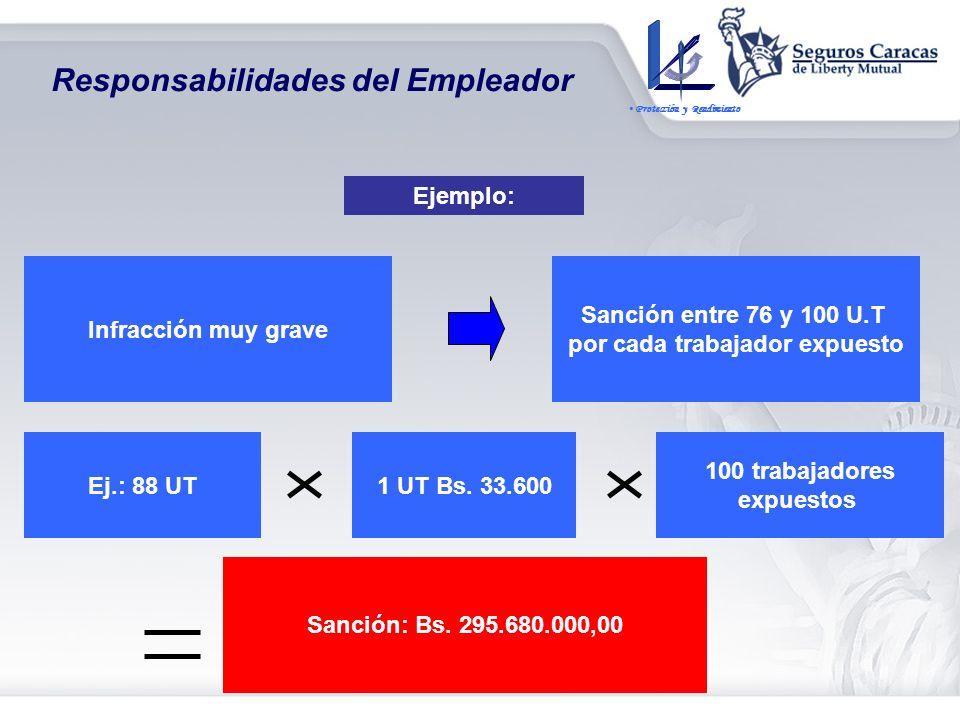 Infracciones por incumplimiento de la normativa Infracciones Leves: hasta 25 U.T por cada trabajador expuesto (7 causales de sanción) – LOPCYMAT Art.