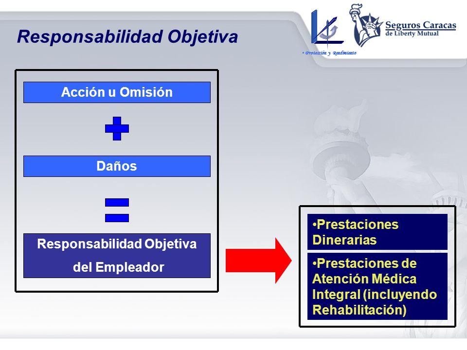 Responsabilidades del Empleador Objeto de la LOPCYMAT Normar lo relativo a la Responsabilidad Objetiva de los Empleadores (Responsabilidad Objetiva) P