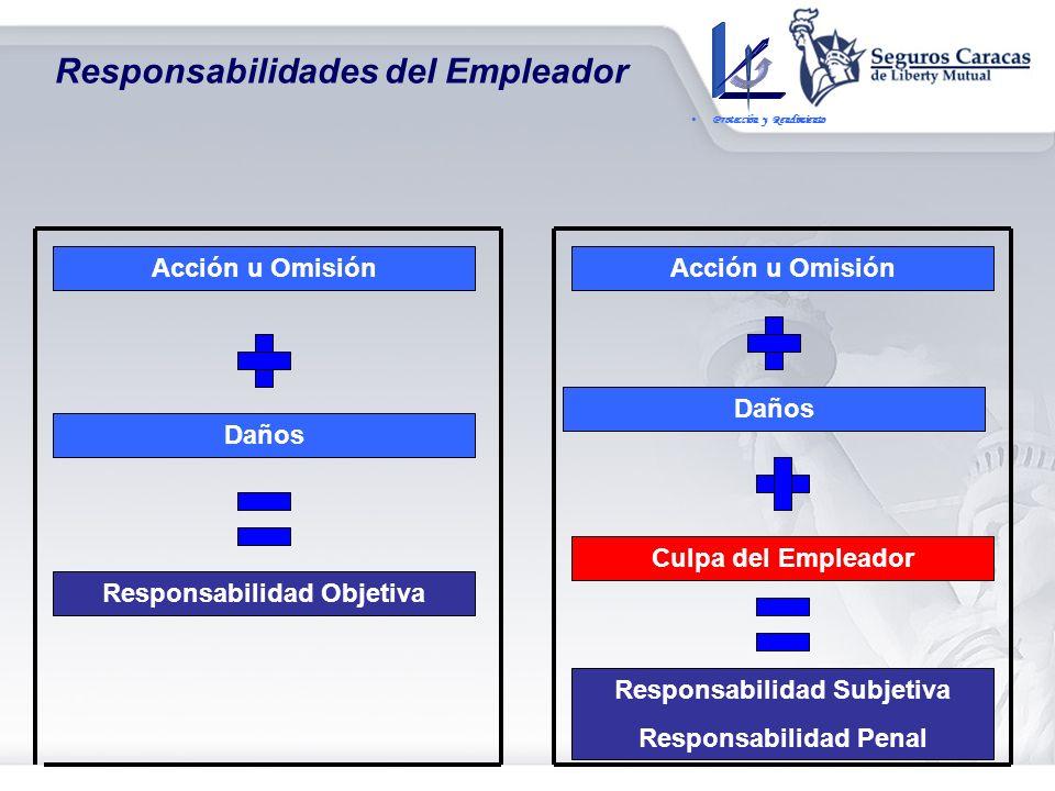 Responsabilidades del Empleador Objeto de la LOPCYMAT Regular la Responsabilidad del Patrono cuando existe culpa (Responsabilidad Subjetiva Y Responsa