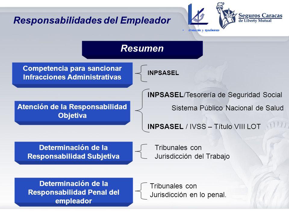 Responsabilidades del Empleador Responsabilidad Objetiva Prestaciones Dinerarias Prestaciones de Atención Médica Responsabilidad Administrativa Sancio