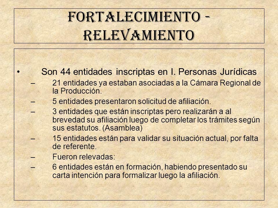FORTALECIMIENTO - RELEVAMIENTO Son 44 entidades inscriptas en I. Personas Jurídicas –21 entidades ya estaban asociadas a la Cámara Regional de la Prod