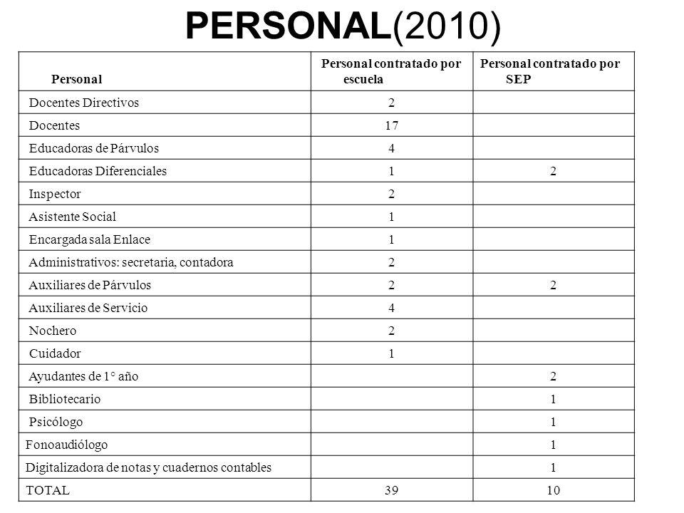 En total, CESA, cuenta con una planta de cuarenta y nueve (49) personas, más cuatro (4) manipuladoras de alimentos que no son contratadas por el colegio.