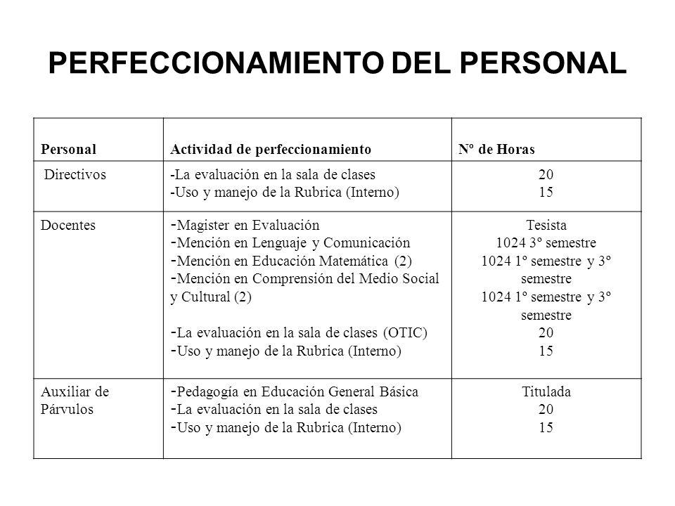 PASTORAL ESTUDIANTES MesDíaActividadResponsable Abril Respeto 05Pascua de ResurrecciónEquipo de Pastoral Mayo Trabajo 13 20 y 21 24 Celebración bicentenario hno.