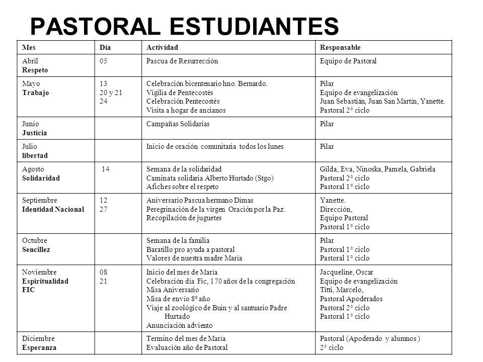 PASTORAL PERSONAL MesDíaActividadResponsable Abril Respeto 05Pascua de ResurrecciónEquipo de Pastoral Mayo Trabajo 13 20 y 21 24 Celebración bicentenario hno.