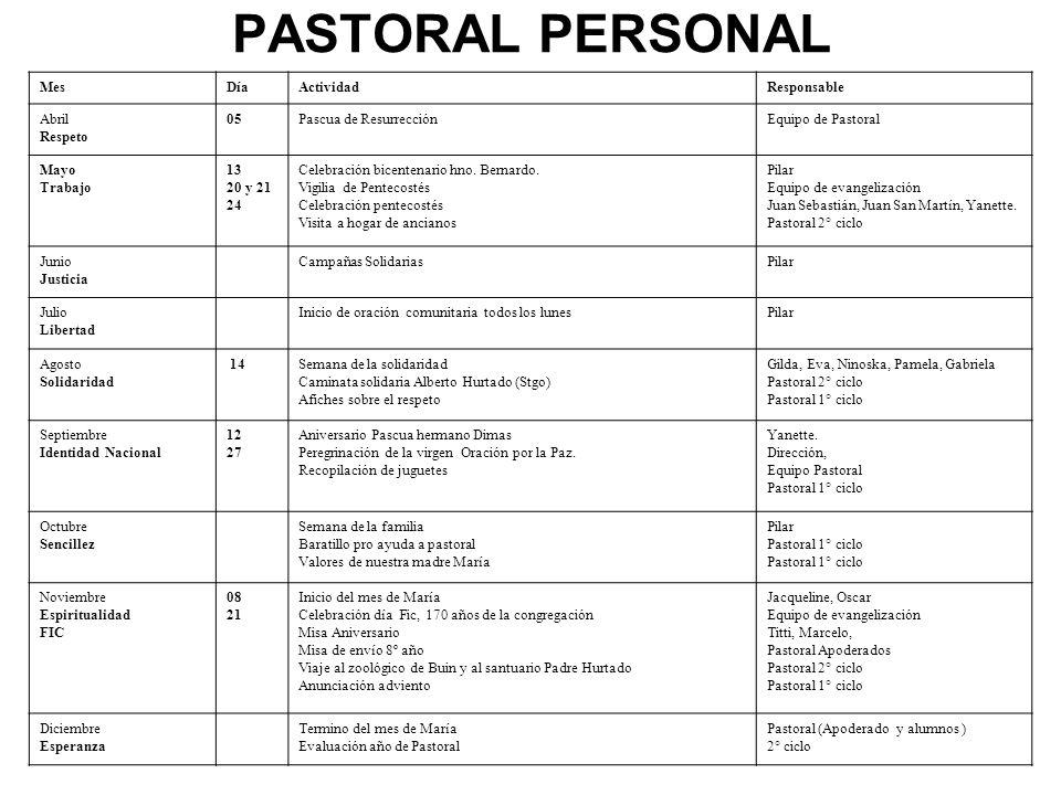 PASTORAL APODERADOS MesDíaActividadResponsable Abril Respeto 22Inicio de pastoral de apoderadosTío Jeremías Hno.