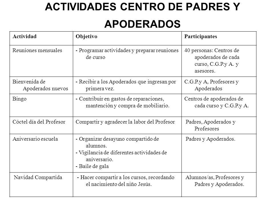 CONSEJO ESCOLAR IntegrantesCargoNº de sesiones Juan San Martín V.