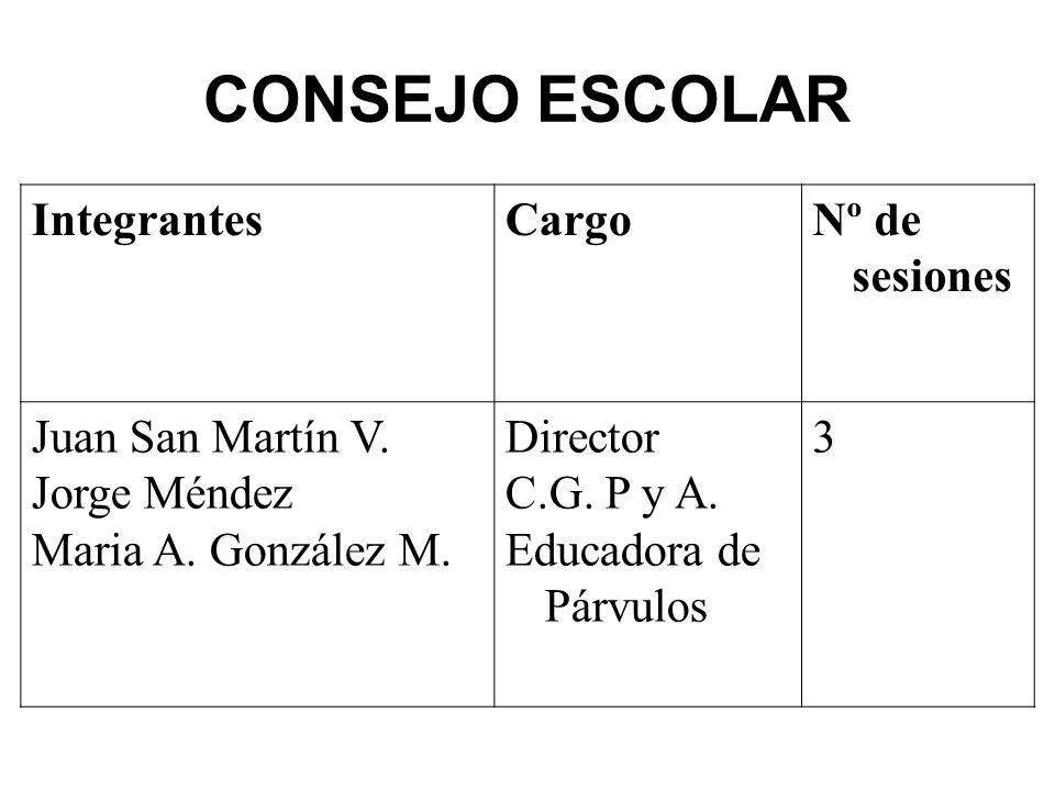 COMITÉ PARITARIO IntegrantesCargoNº de sesiones Empresa Lucio Torres Juan San Martín Velasco Yanette Leiva Carreño Trabajadores Oscar Valenzuela P.