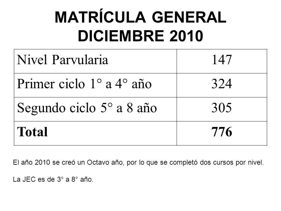 GRUPO DIFERENCIAL NivelNº Alumnos/asContrato Parvulario30SEP 1º ciclo50Escuela 2º ciclo44SEP Total124 Con relación al año 2009, se aumentó en un 60% la cobertura de atención, esto se consiguió con otro grupo (Parvulario)