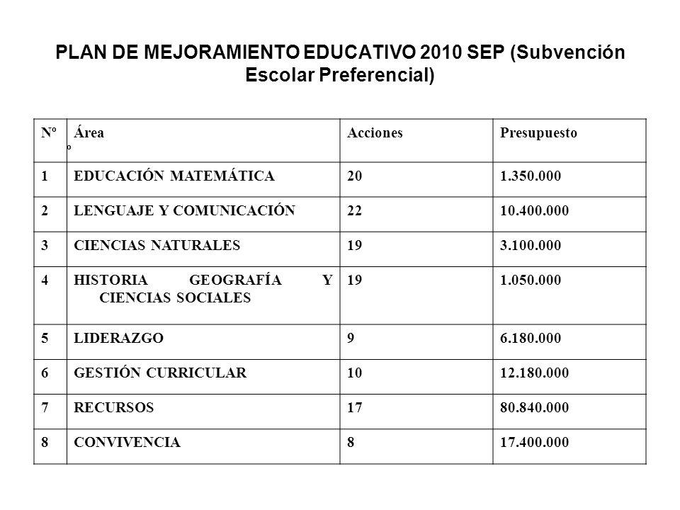 Resumen Económico SEP 2010 Dic.