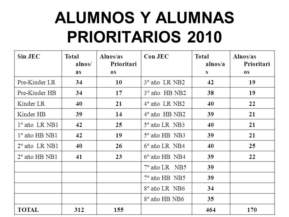 RESUMEN ALNOS/AS PRIORITARIOS Sin JEC 155 Con JEC 170 Total 325 41,8 %