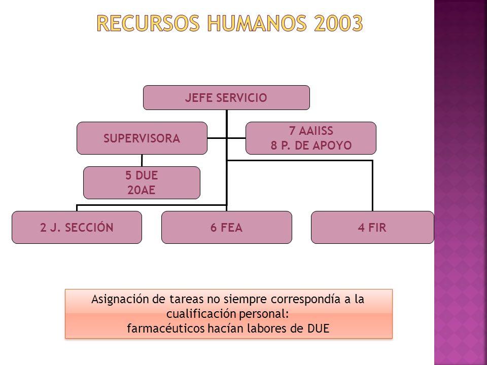 JEFE SERVICIO 2 J. SECCIÓN6 FEA4 FIR SUPERVISORA 5 DUE 20AE 7 AAIISS 8 P. DE APOYO Asignación de tareas no siempre correspondía a la cualificación per