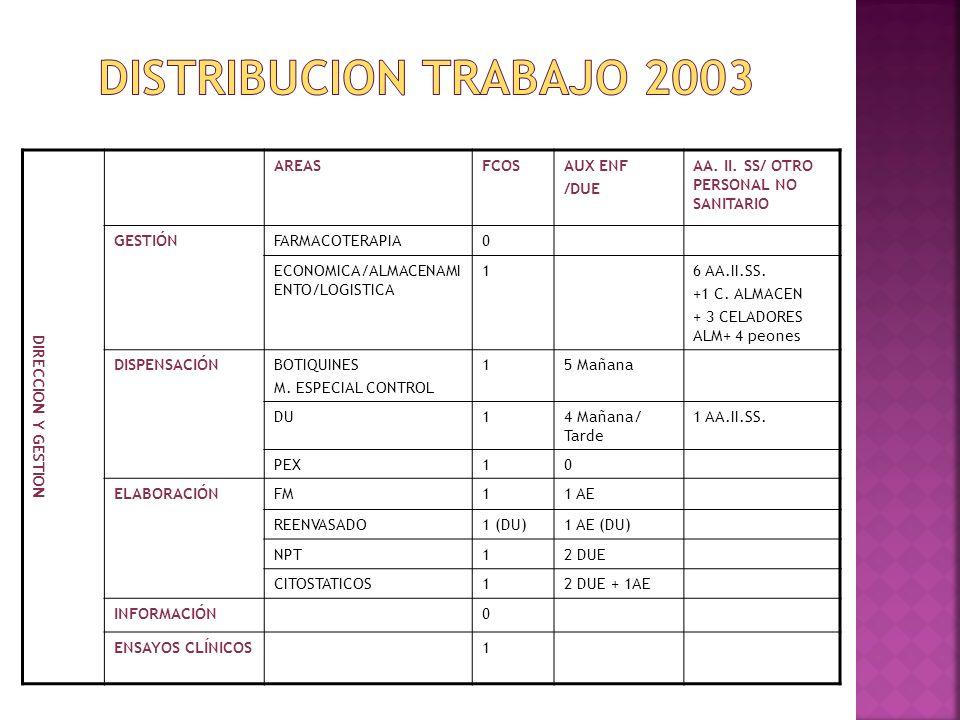 DIRECCION Y GESTION AREASFCOSAUX ENF /DUE AA. II. SS/ OTRO PERSONAL NO SANITARIO GESTIÓNFARMACOTERAPIA0 ECONOMICA/ALMACENAMI ENTO/LOGISTICA 16 AA.II.S