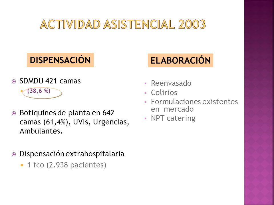 SDMDU 421 camas (38,6 %) Botiquines de planta en 642 camas (61,4%), UVIs, Urgencias, Ambulantes. Dispensación extrahospitalaria 1 fco (2.938 pacientes