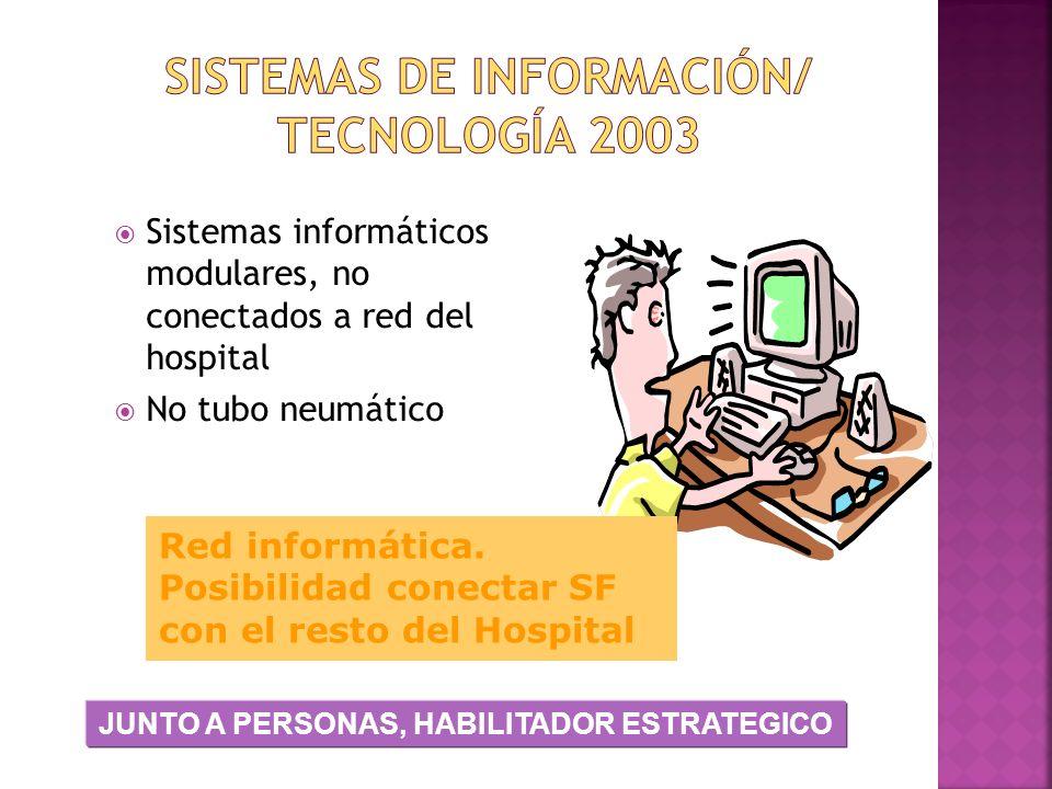 Sistemas informáticos modulares, no conectados a red del hospital No tubo neumático Red informática. Posibilidad conectar SF con el resto del Hospital