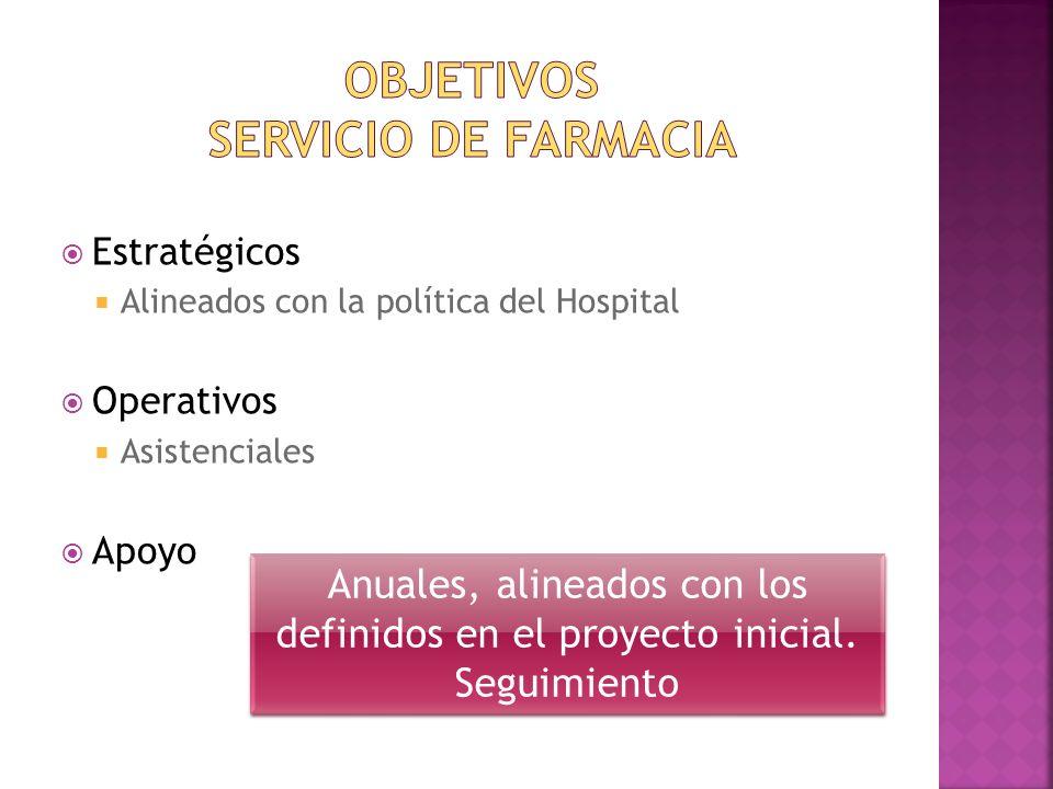 Estratégicos Alineados con la política del Hospital Operativos Asistenciales Apoyo Anuales, alineados con los definidos en el proyecto inicial. Seguim