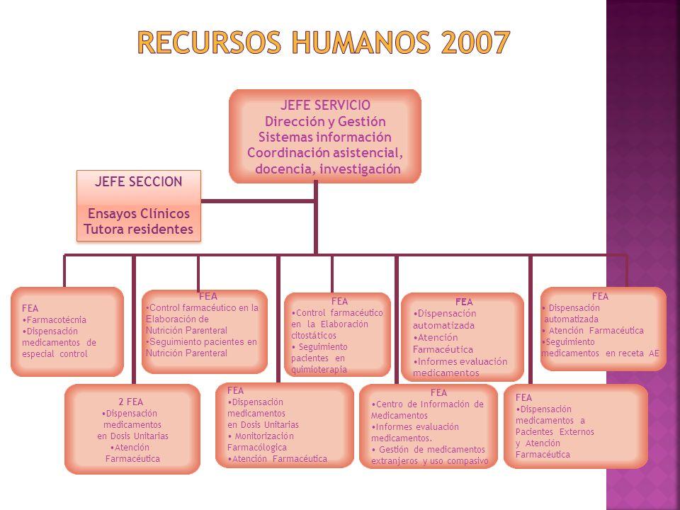 JEFE SERVICIO Dirección y Gestión Sistemas información Coordinación asistencial, docencia, investigación FEA Farmacotécnia Dispensación medicamentos d