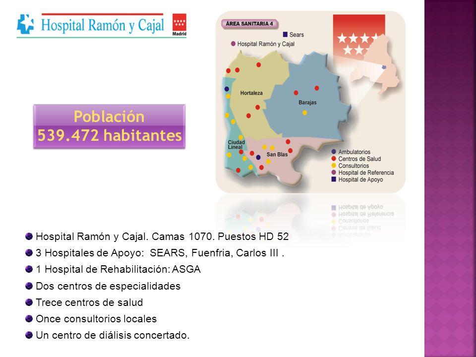 Hospital Ramón y Cajal. Camas 1070. Puestos HD 52 3 Hospitales de Apoyo: SEARS, Fuenfria, Carlos III. 1 Hospital de Rehabilitación: ASGA Dos centros d