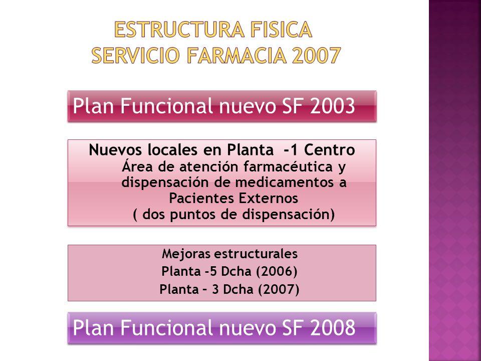 Mejoras estructurales Planta -5 Dcha (2006) Planta – 3 Dcha (2007) Plan Funcional nuevo SF 2003 Nuevos locales en Planta -1 Centro Área de atención fa