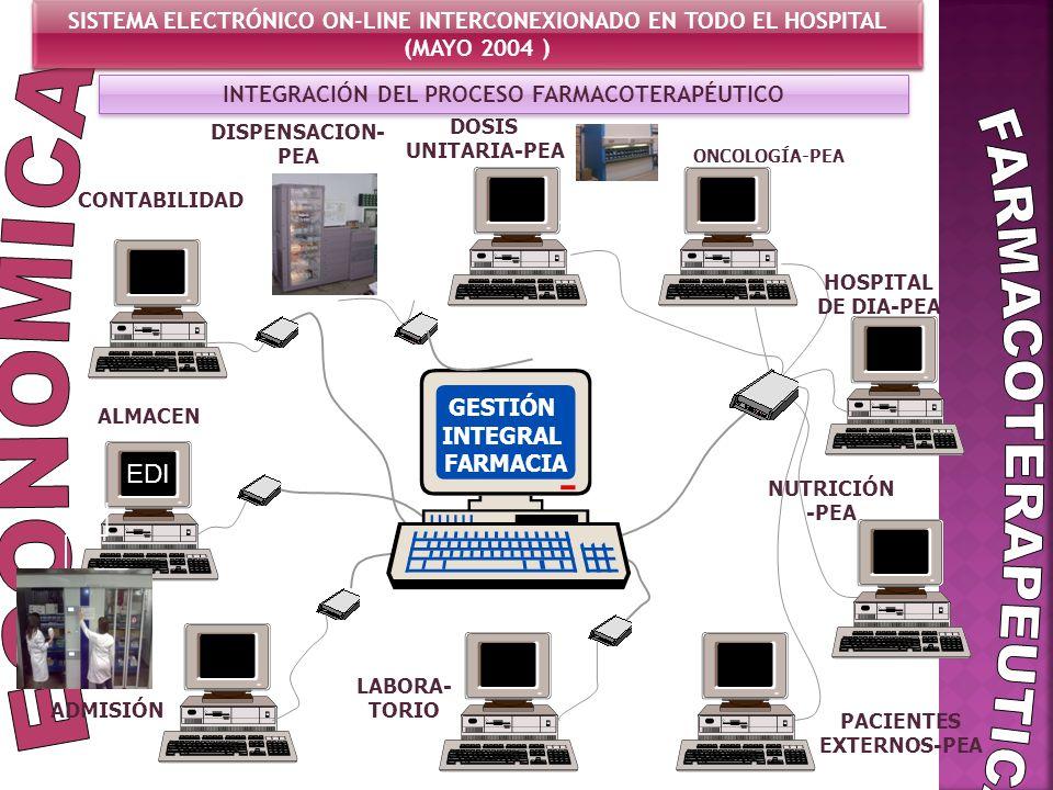 INTEGRACIÓN DEL PROCESO FARMACOTERAPÉUTICO SISTEMA ELECTRÓNICO ON-LINE INTERCONEXIONADO EN TODO EL HOSPITAL (MAYO 2004 ) SISTEMA ELECTRÓNICO ON-LINE I