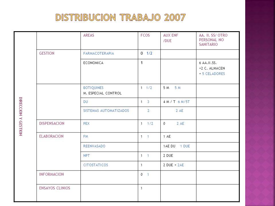 DIRECCION Y GESTION AREASFCOSAUX ENF /DUE AA. II. SS/ OTRO PERSONAL NO SANITARIO GESTIONFARMACOTERAPIA0 1/2 ECONOMICA16 AA.II.SS. +2 C. ALMACEN + 5 CE