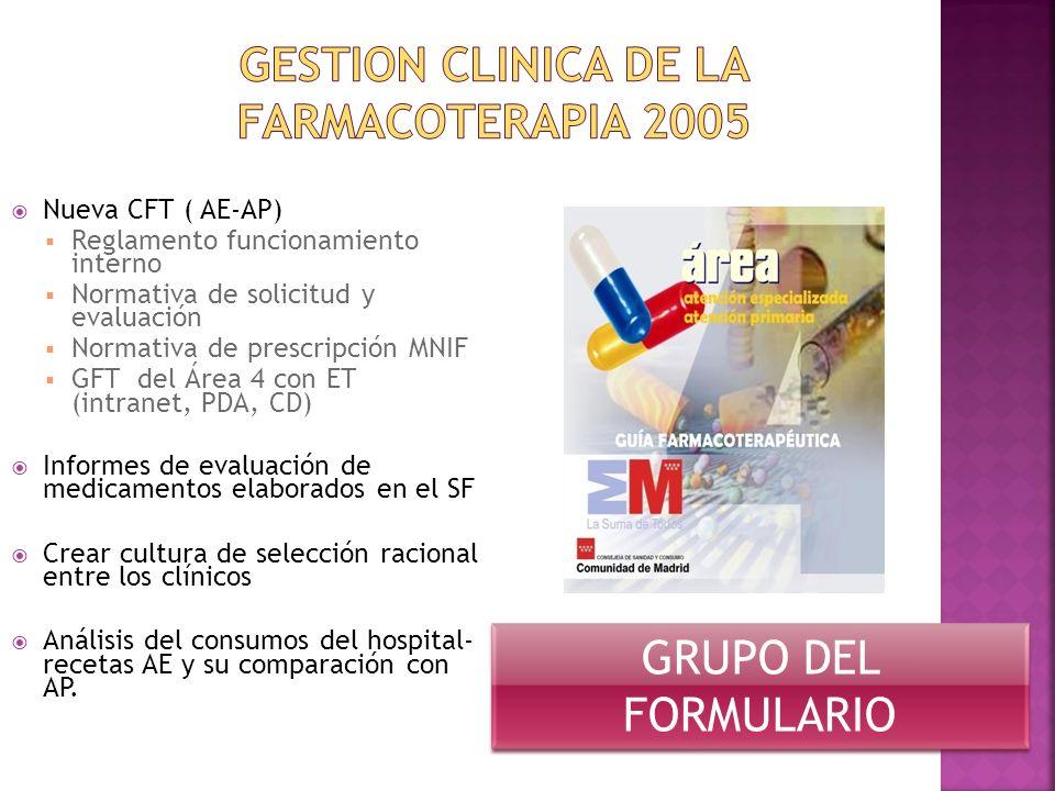 Nueva CFT ( AE-AP) Reglamento funcionamiento interno Normativa de solicitud y evaluación Normativa de prescripción MNIF GFT del Área 4 con ET (intrane
