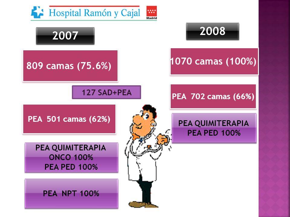 PEA 501 camas (62%) 127 SAD+PEA PEA QUIMITERAPIA ONCO 100% PEA PED 100% PEA QUIMITERAPIA ONCO 100% PEA PED 100% PEA NPT 100% 2007 809 camas (75.6%) 10