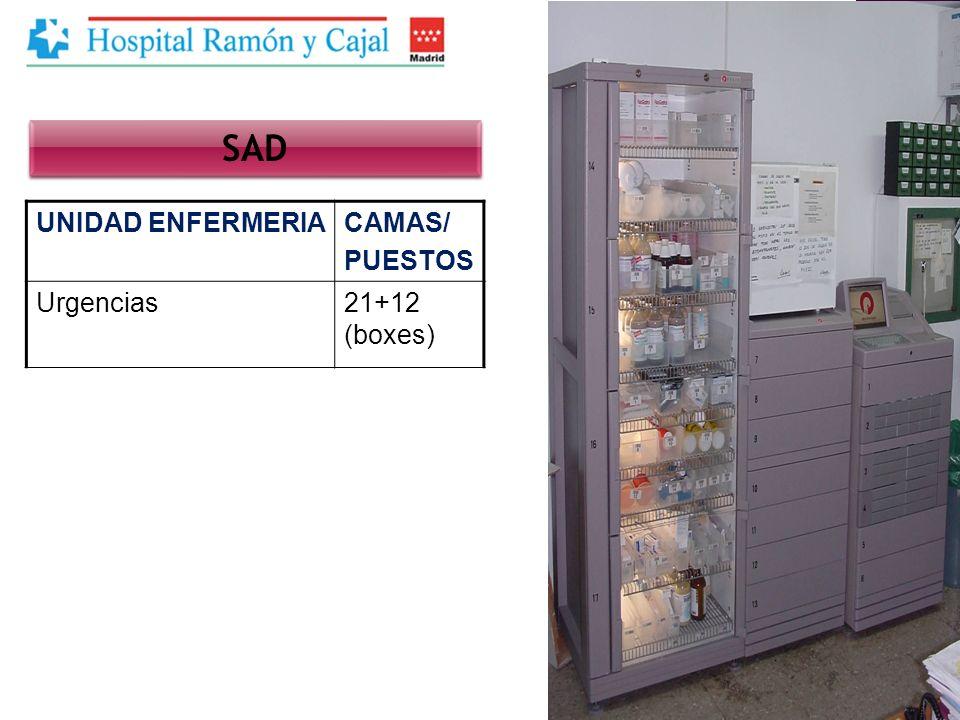 UNIDAD ENFERMERIACAMAS/ PUESTOS Urgencias21+12 (boxes) SAD