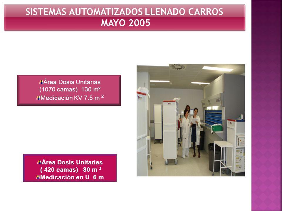 SISTEMAS AUTOMATIZADOS LLENADO CARROS MAYO 2005 SISTEMAS AUTOMATIZADOS LLENADO CARROS MAYO 2005 Área Dosis Unitarias (1070 camas) 130 m² Medicación KV