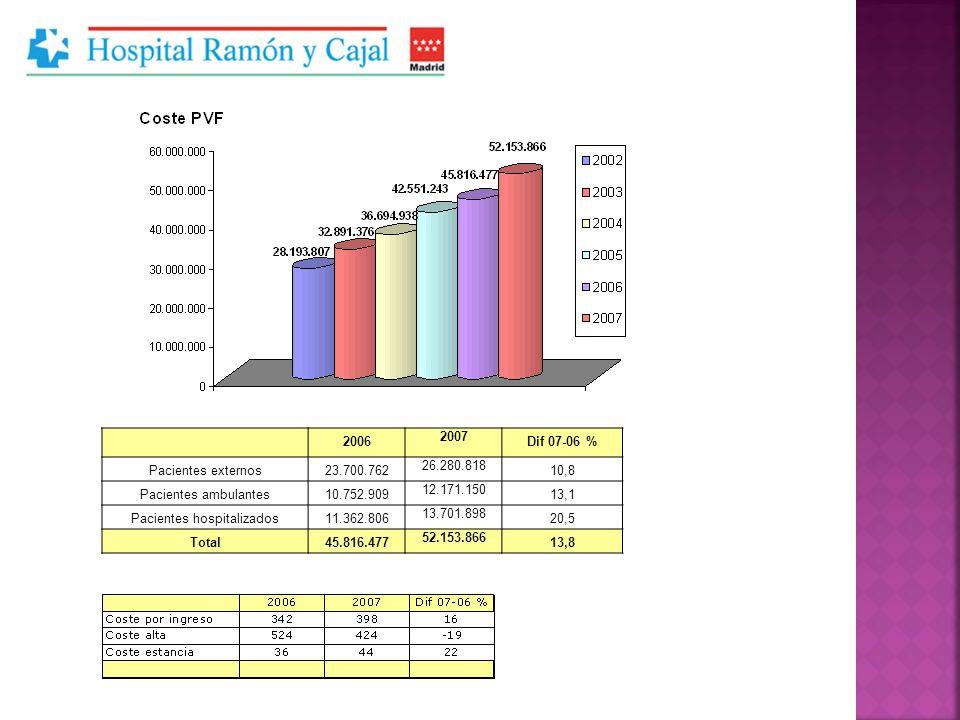 2006 2007 Dif 07-06 % Pacientes externos23.700.762 26.280.818 10,8 Pacientes ambulantes10.752.909 12.171.150 13,1 Pacientes hospitalizados11.362.806 1
