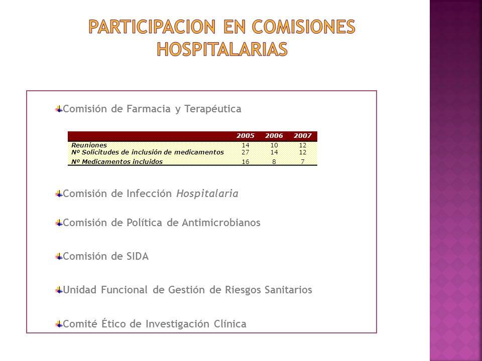 200520062007 Reuniones141012 Nº Solicitudes de inclusión de medicamentos271412 Nº Medicamentos incluidos1687 Comisión de Farmacia y Terapéutica Comisi