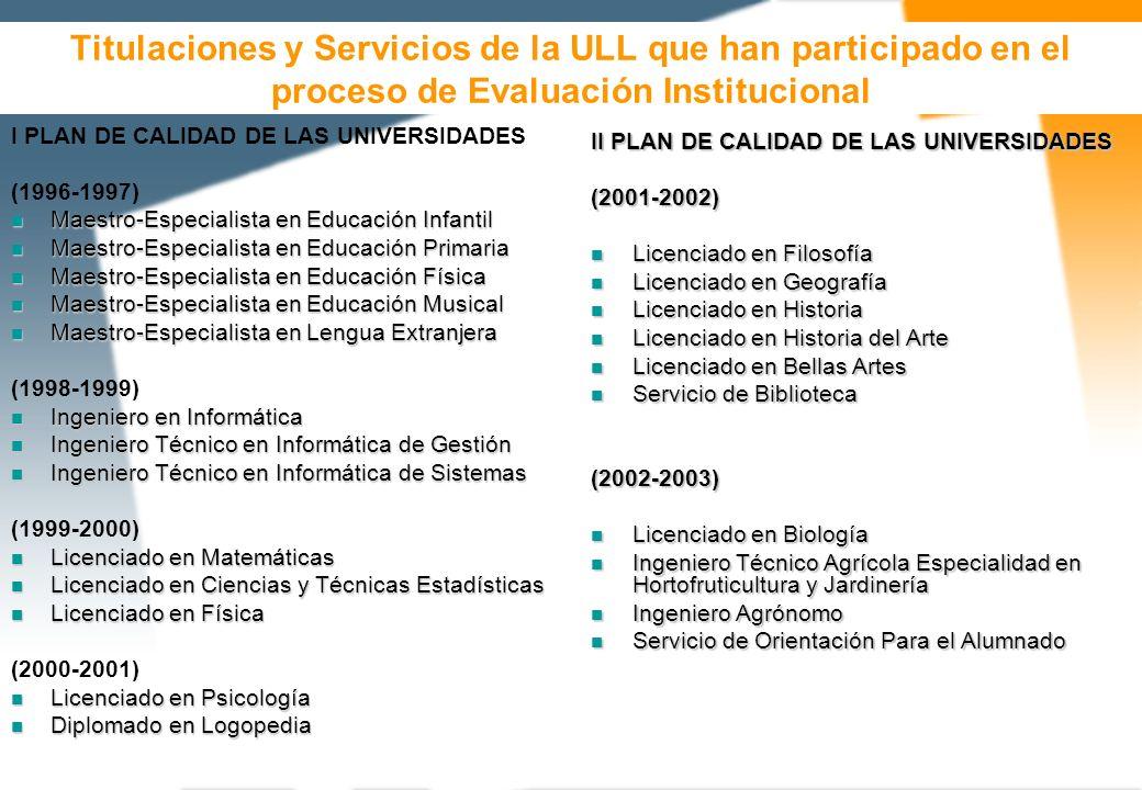 PARTES DEL INFORME DE AUTOEVALUACIÓN Portada 1.Introducción 2.