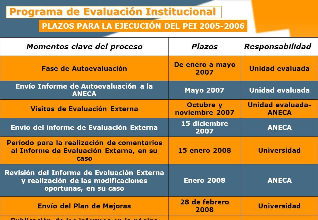 IDENTIFICAR EL ÁREA DE MEJORA FORMULAR EL OBJETIVO SELECCIONAR LAS ACCIONES DE MEJORA REALIZAR UNA PLANIFICACIÓN LLEVAR A CABO UN SEGUIMIENTO DETECTAR LAS PRINCIPALES CAUSAS DEL PROBLEMA FORMULAR EL OBJETIVO FASES PLANDE MEJORASFASES PLANDE MEJORAS
