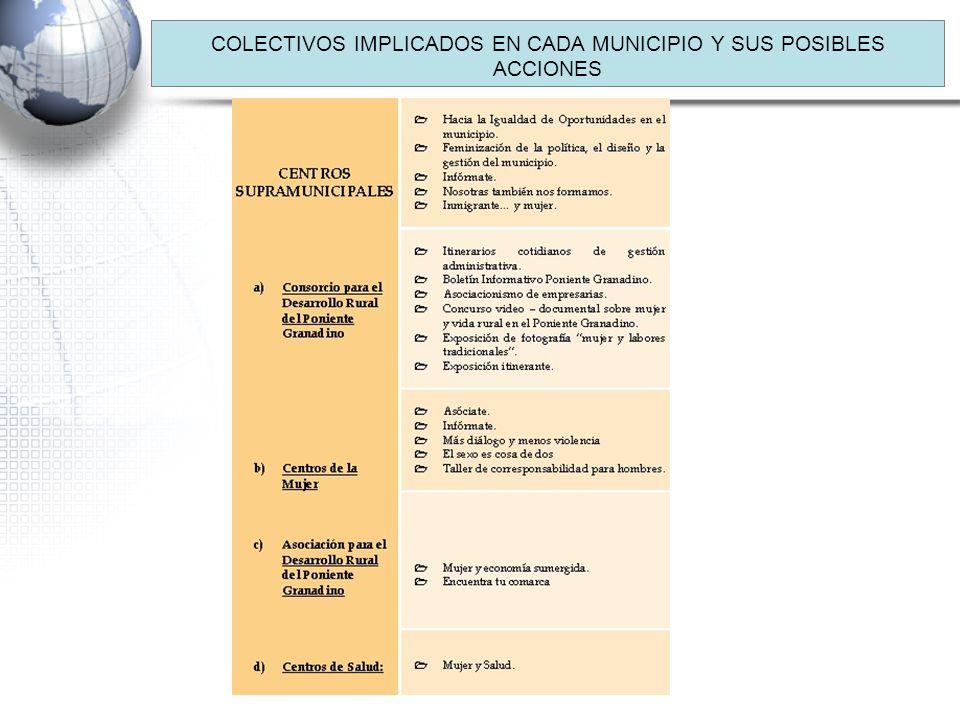 COLECTIVOS IMPLICADOS EN CADA MUNICIPIO Y SUS POSIBLES ACCIONES
