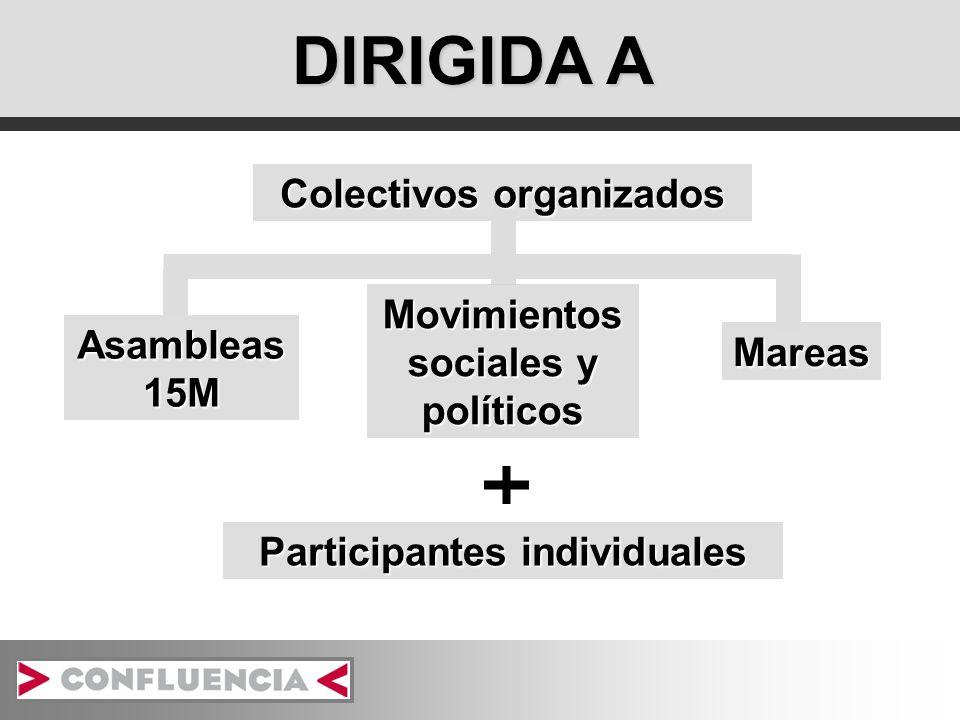 DIRIGIDA A Colectivos organizados Mareas Participantes individuales Asambleas 15M Movimientos sociales y políticos
