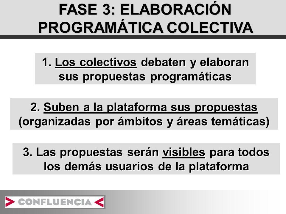 FASE 3: ELABORACIÓN PROGRAMÁTICA COLECTIVA 1. Los colectivos debaten y elaboran sus propuestas programáticas 2. Suben a la plataforma sus propuestas (