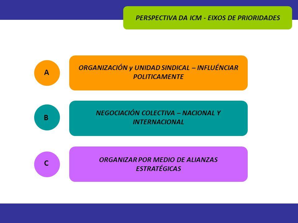 PERSPECTIVA DA ICM - EIXOS DE PRIORIDADES A ORGANIZACIÓN y UNIDAD SINDICAL – INFLUÉNCIAR POLITICAMENTE B NEGOCIACIÓN COLECTIVA – NACIONAL Y INTERNACIO