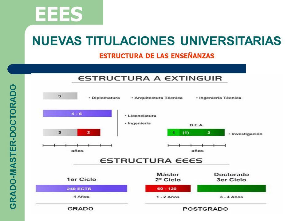 NUEVAS TITULACIONES UNIVERSITARIAS ESTRUCTURA DE LAS ENSEÑANZAS EEES GRADO-MASTER-DOCTORADO