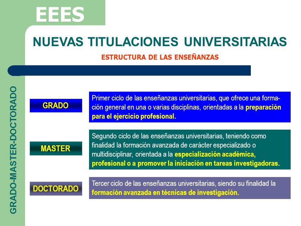NUEVAS TITULACIONES UNIVERSITARIAS ESTRUCTURA DE LAS ENSEÑANZAS EEES GRADO-MASTER-DOCTORADO GRADO MASTER DOCTORADO Primer ciclo de las enseñanzas univ