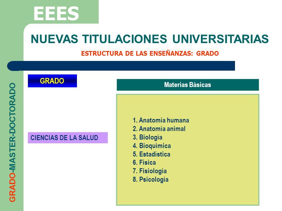 NUEVAS TITULACIONES UNIVERSITARIAS ESTRUCTURA DE LAS ENSEÑANZAS: GRADO EEES GRADO-MASTER-DOCTORADO GRADO CIENCIAS DE LA SALUD Materias Básicas 1. Anat
