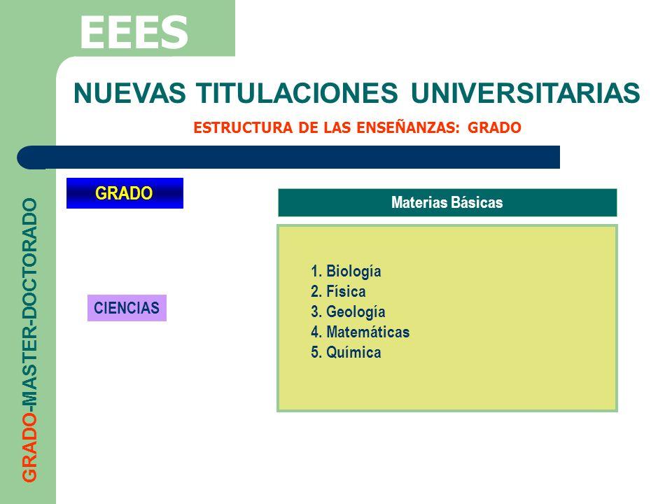 NUEVAS TITULACIONES UNIVERSITARIAS ESTRUCTURA DE LAS ENSEÑANZAS: GRADO EEES GRADO-MASTER-DOCTORADO GRADO CIENCIAS Materias Básicas 1. Biología 2. Físi