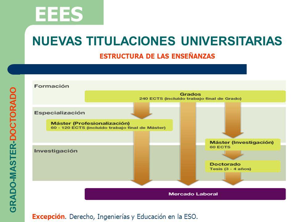 NUEVAS TITULACIONES UNIVERSITARIAS ESTRUCTURA DE LAS ENSEÑANZAS EEES GRADO-MASTER-DOCTORADO Excepción. Derecho, Ingenierías y Educación en la ESO.