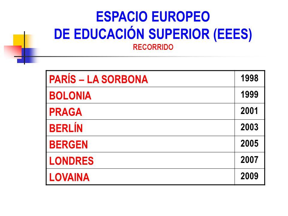 PARÍS – LA SORBONA 1998 BOLONIA 1999 PRAGA 2001 BERLÍN 2003 BERGEN 2005 LONDRES 2007 LOVAINA 2009 ESPACIO EUROPEO DE EDUCACIÓN SUPERIOR (EEES) RECORRI