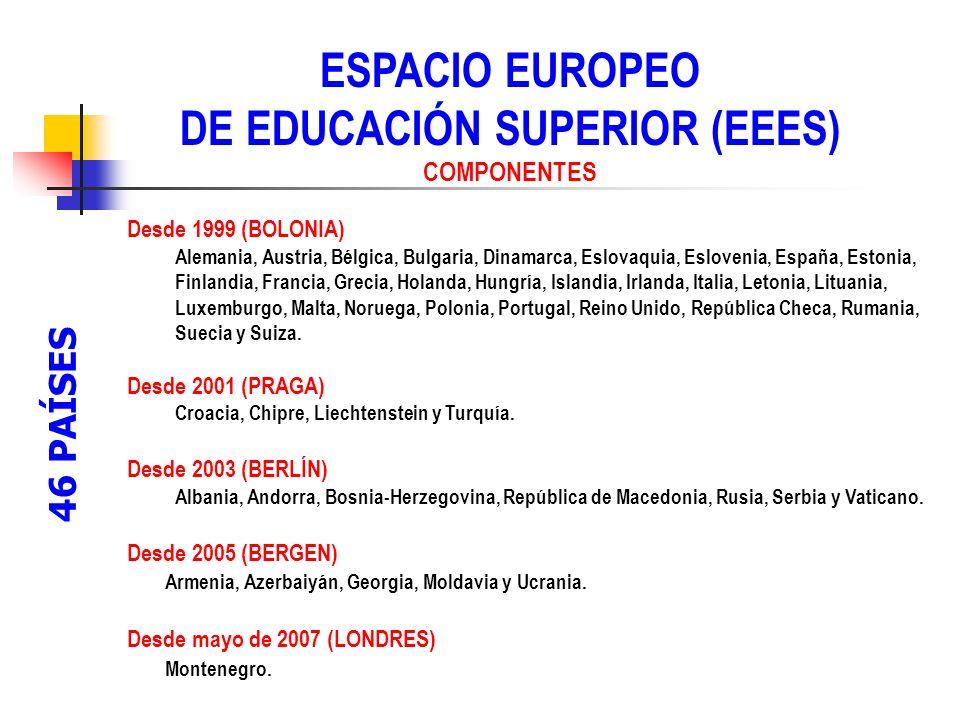 ESPACIO EUROPEO DE EDUCACIÓN SUPERIOR (EEES) COMPONENTES 46 países pertenecientes a - Unión Europea - Espacio Europeo de Libre Comercio - Países del Centro y Este de Europa