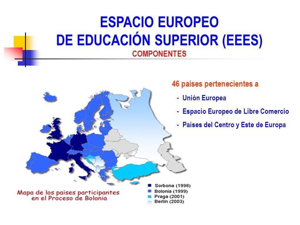 ESPACIO EUROPEO DE EDUCACIÓN SUPERIOR (EEES) DECLARACIÓN DE BOLONIA (1999) Adoptar un sistema de titulaciones comprensible y comparable para promover las oportunidades de trabajo y la competitividad internacional de los sistemas educativos superiores europeos.