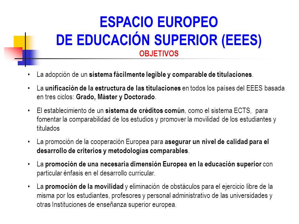 ESPACIO EUROPEO DE EDUCACIÓN SUPERIOR (EEES) OBJETIVOS La adopción de un sistema fácilmente legible y comparable de titulaciones. La unificación de la