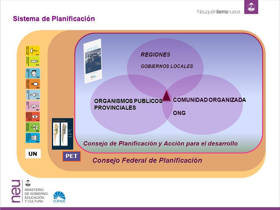 Sistema de Planificación Consejo Federal de Planificación Consejo de Planificación y Acción para el desarrollo REGIONES GOBIERNOS LOCALES ORGANISMOS PUBLICOS PROVINCIALES COMUNIDAD ORGANIZADA ONG UN PET