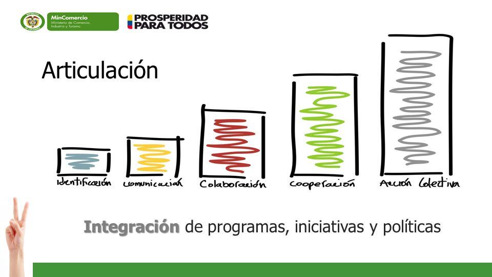 Integración Integración de programas, iniciativas y políticas Articulación